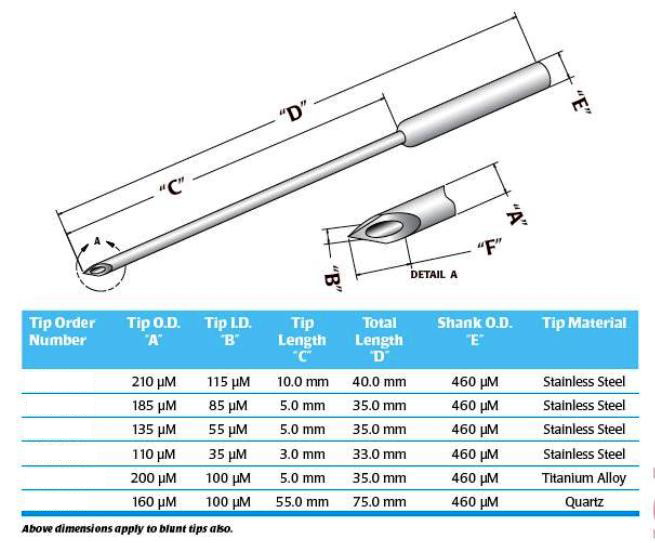 137600: Microinjection Syringe Needle blunt 35 gauge (135 micron) package  of 2